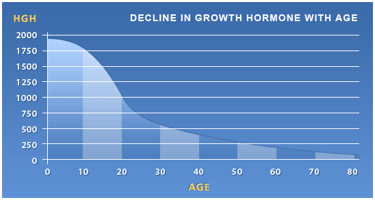 Decline in Growth Hormone as You Age